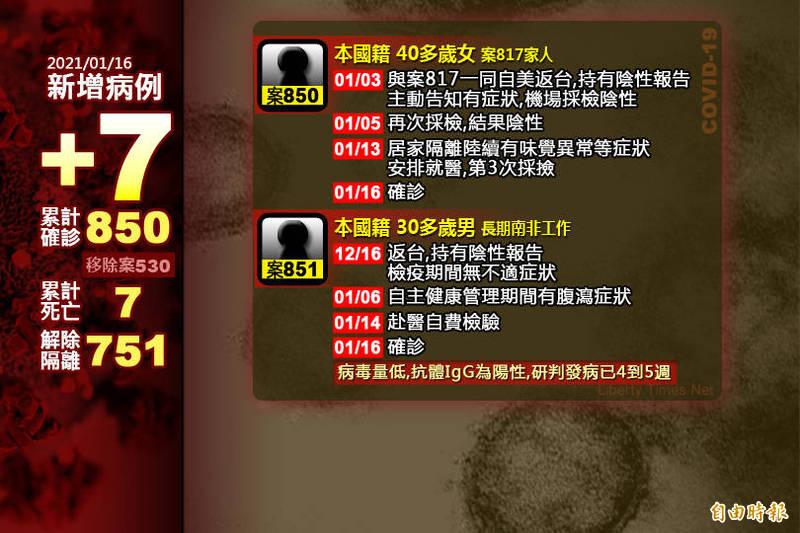 指揮中心今公布新增7例武漢肺炎境外移入病例。(本報製)