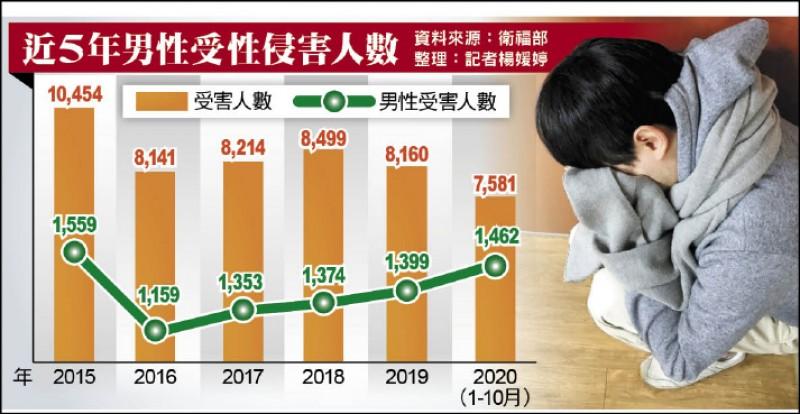 近5年男性受性侵害人數