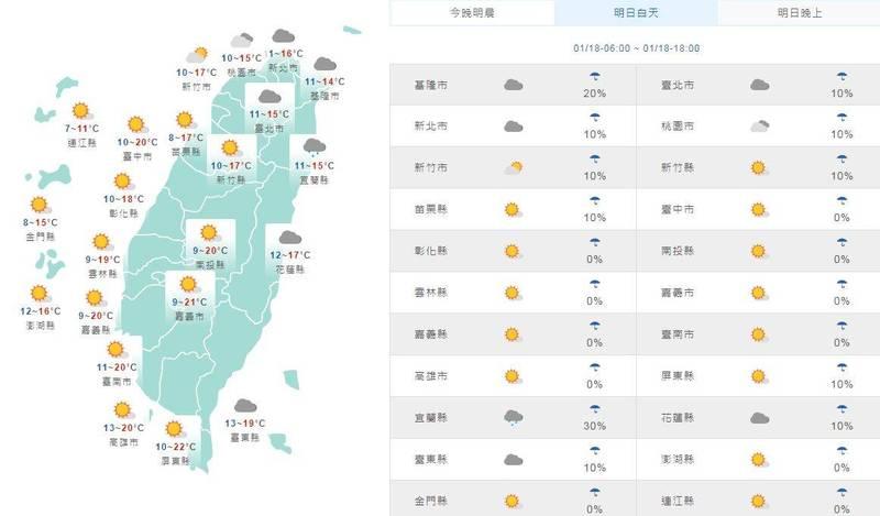 溫度方面,明日白天中南部約21、22度,花東17至19度,桃園以北到宜蘭地區整日將低於15度,北部其他區域也只有16到17度。(擷取自中央氣象局)