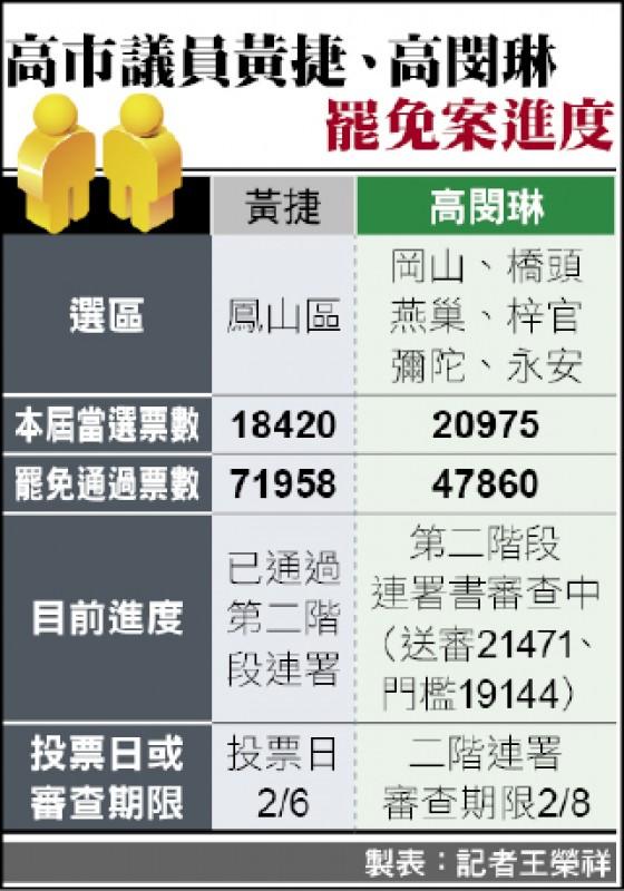 製表:記者王榮祥
