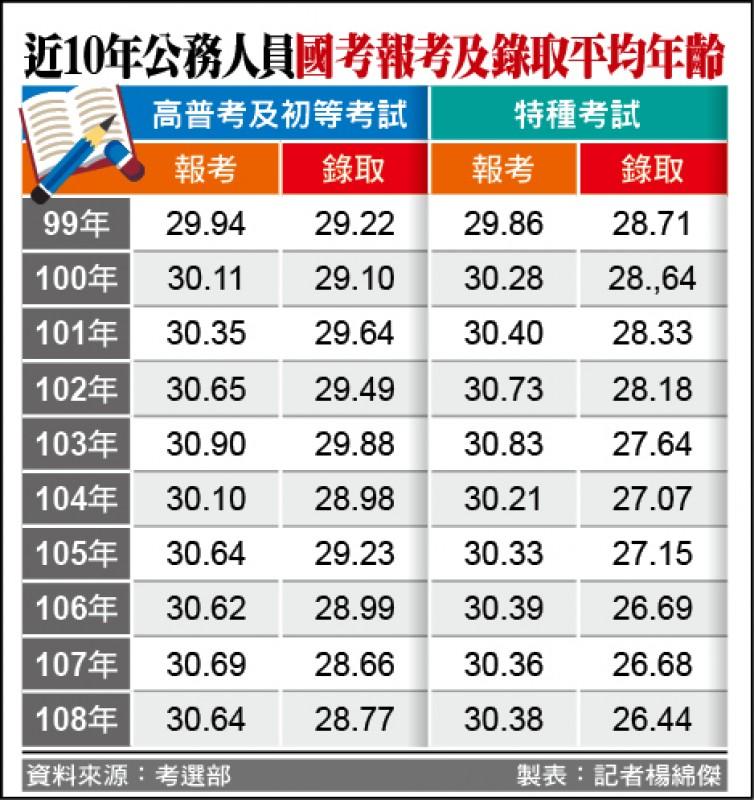 近10年公務人員國考報考及錄取平均年齡