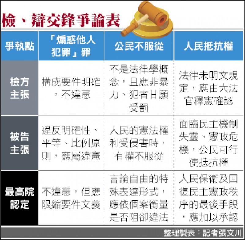 整理製表:記者張文川