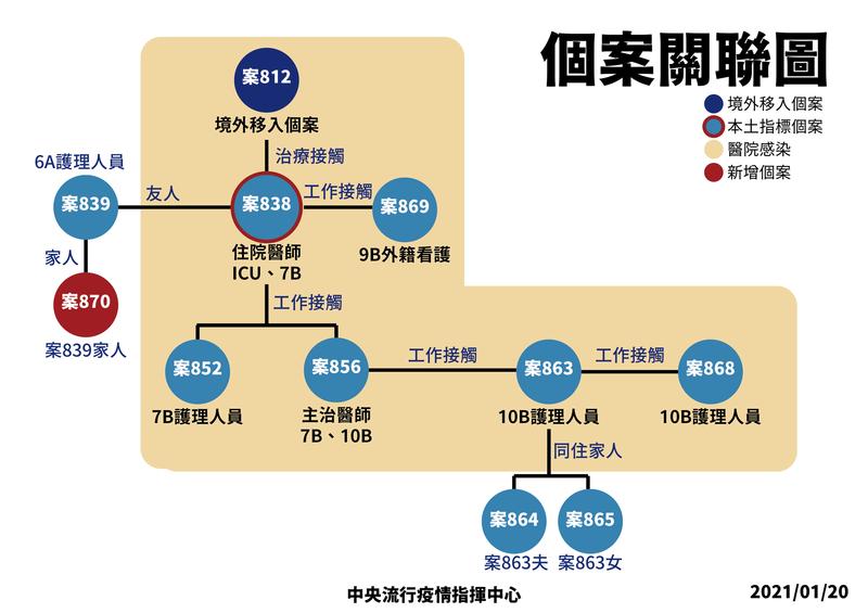 中央流行疫情指揮中心指揮官陳時中今日宣布,再新增1例本土個案,為案839女護理師60多歲的祖母。(圖由指揮中心提供)