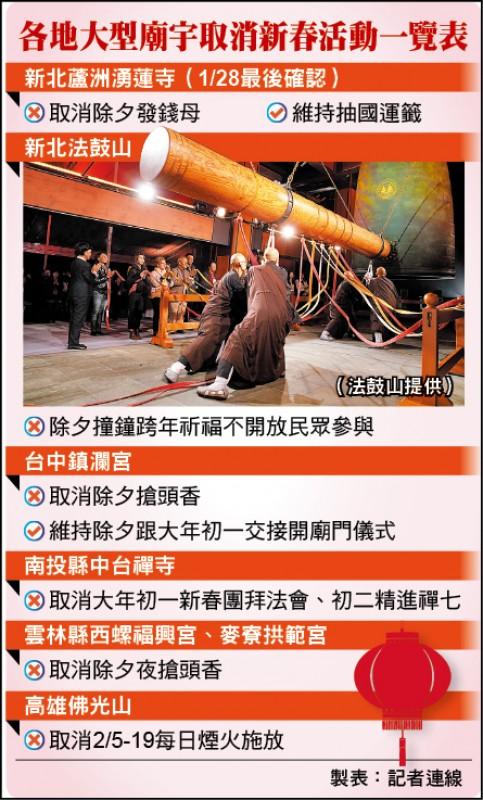 各地大型廟宇取消新春活動一覽表