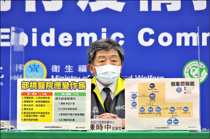 中央流行疫情指揮中心指揮官陳時中昨宣布本土個案新增「加零」,但他也警告,至少要觀察到二月四日,全民防疫不能鬆懈。(圖:疫情指揮中心提供)