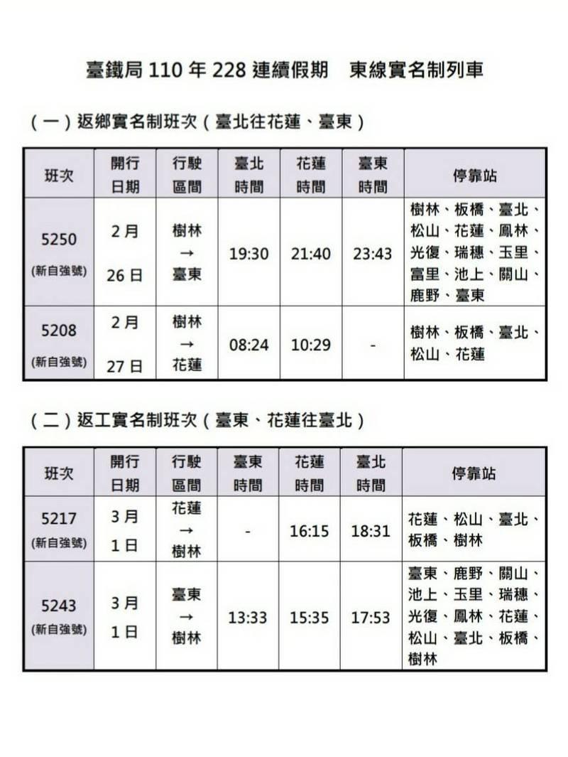 228連假東部將開4班實名制列車。(台鐵局提供)