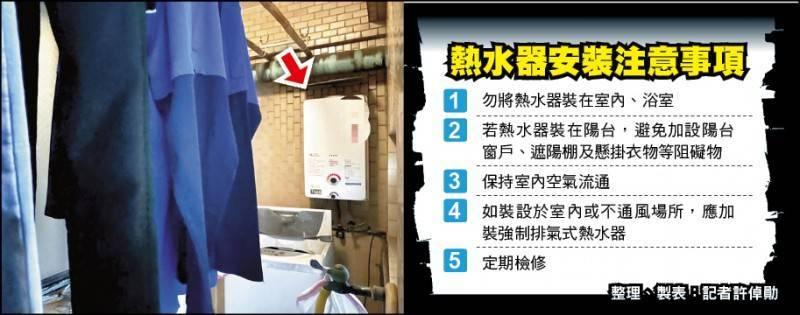 張家熱水器設在陽台,陽台晾滿衣服不通風,玻璃窗微開,導致大量一氧化碳飄洩屋內,4人中毒昏迷死亡。(圖為資料照示意圖)