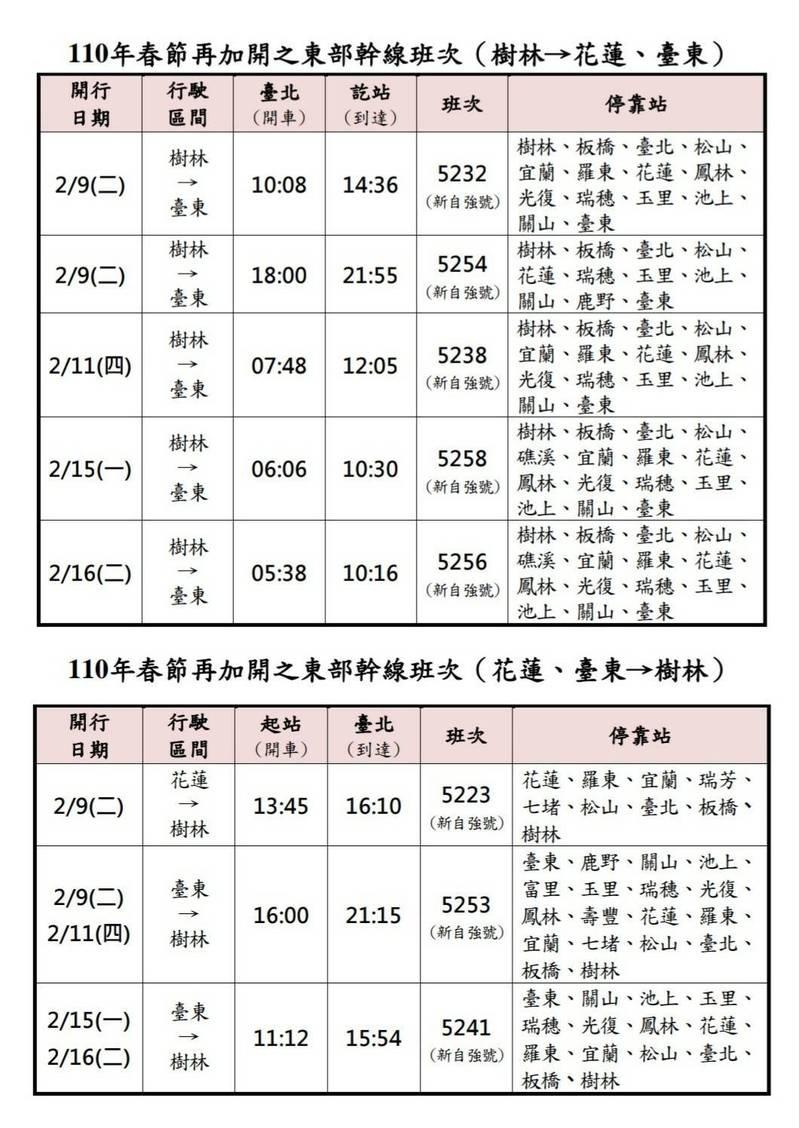 台鐵今天表示,因應今年春節連續假期花東地區旅運需求,將在2月9日、2月11日、2月15日及2月16日再加開10列次東部幹線列車。(圖由台鐵提供)