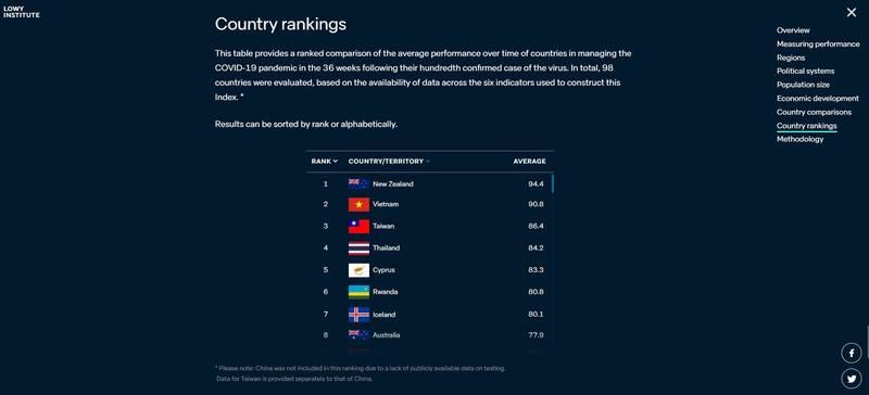 澳洲智庫洛伊國際政策研究所世界各國防疫表現數據,台灣排第3,中國未上榜。(圖取自Lowy Institute for International Policy)