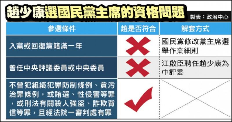 趙少康選國民黨主席的資格問題