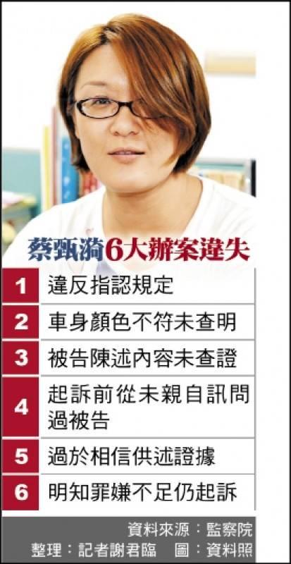 監察院指控蔡甄漪有6大辦案違失。(資料照)