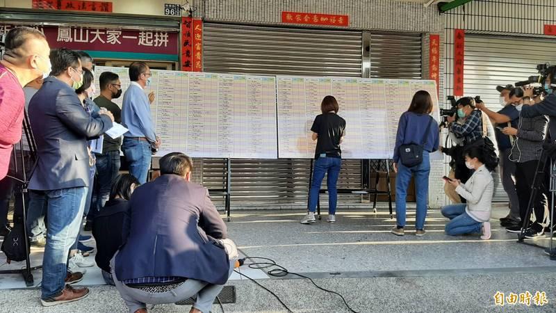 鳳山區具投票權的人數為29萬1566人,依選罷法規定,罷免門檻為7萬2892票以上,且同意票須超過不同意票。(記者葛祐豪攝)