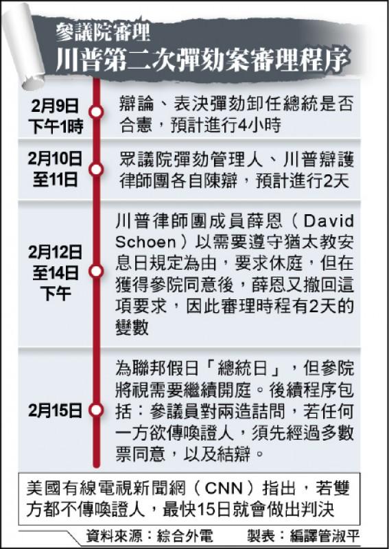 参议院审理川普第二次弹劾案审理程序(photo:LTN)