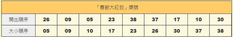 大樂透「春節大紅包」獎號。(擷自台灣彩券官網)