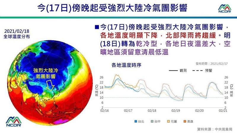 國家災害防救科技中心(NCDR)今日分享近日至21日(週日)的天氣變化圖,可見從今晚起溫度急遽下降,18到19日各地溫度更可能下探10度以下。(圖擷取自國家災害防救科技中心)