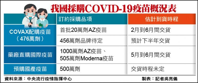 我國採購COVID-19疫苗概況表