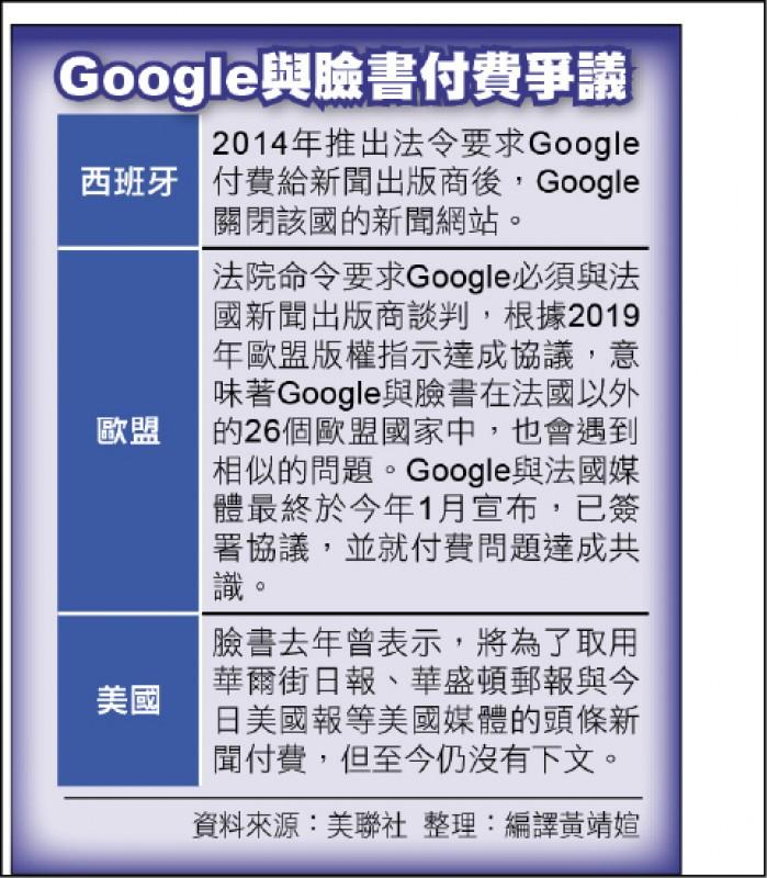 Google與臉書付費爭議