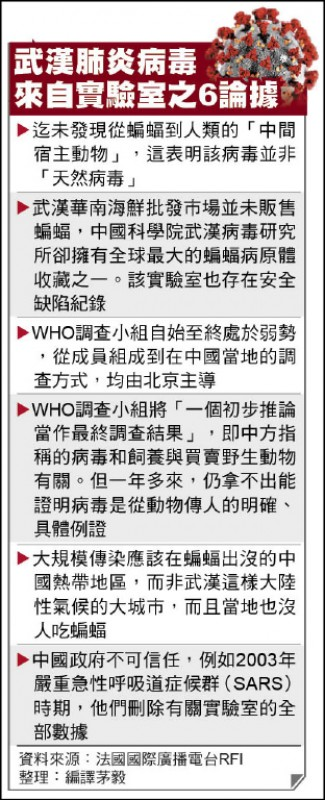 武漢肺炎病毒來自實驗室之6論據