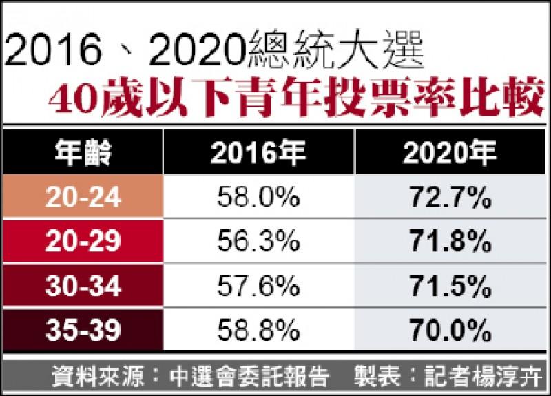 2016、2020總統大選 40歲以下青年投票率比較