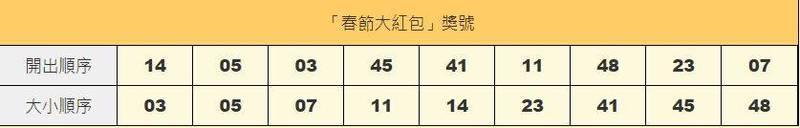 春節大紅包最終期!開出21組共26注中獎