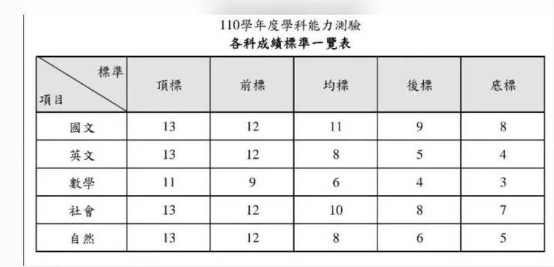 大考中心今公布110學年學測成績及各科成績標準一覽,將考生整體成績換算成頂、前、均、後、底等5標,今年數學考題遭師生評為史上最難,五標出爐,頂、前、均標分別為11、9、6級分,較前3學年難,但與106學年學測相同。(圖取自大考中心)