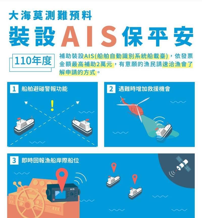 漁業署擴大補助裝設AIS,每艘漁船最高2萬元。(圖由漁業署提供)