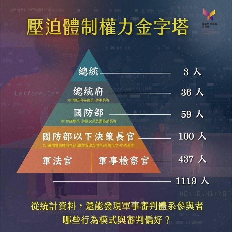 促轉會公布軍事審判體系參與者的人數,最高層為前總統蔣介石。(促轉會提供)