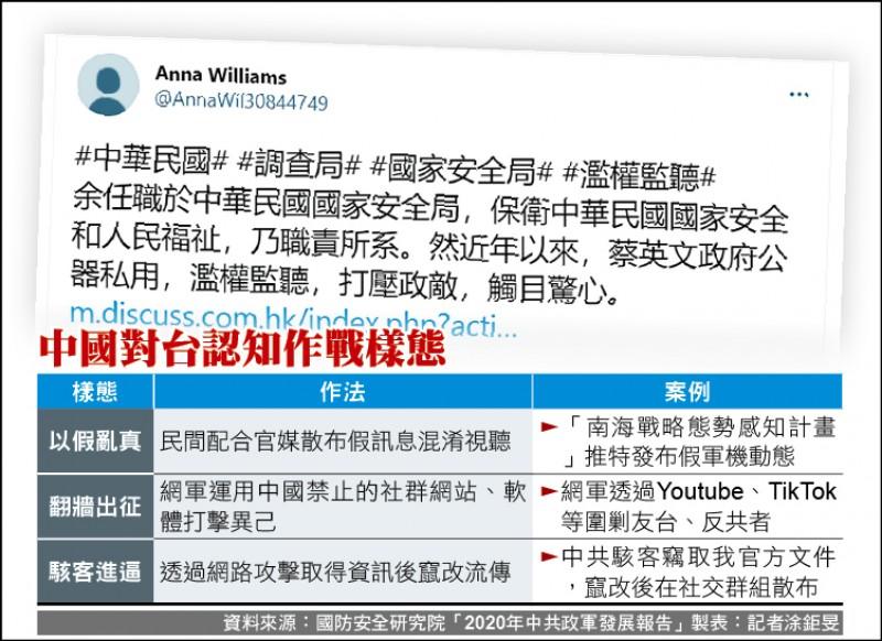 中國對台認知作戰樣態