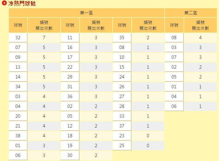 台彩公布,威力彩第1區獎號「25」、「23」,今年以來沒開過半次。(圖取自台灣彩券)