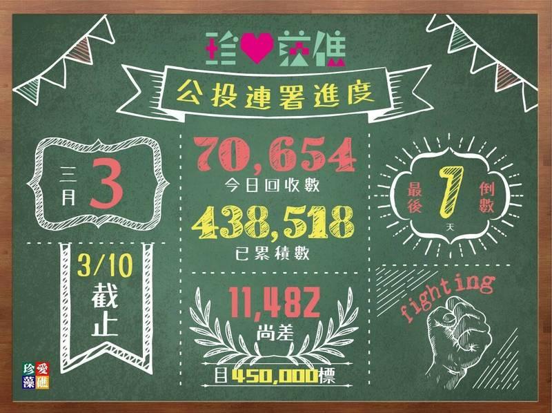 公投小組今晚宣布連署書入帳再創新高,今天單日上衝7萬0654份,連署總數來到43萬8518份。(記者李容萍翻攝)