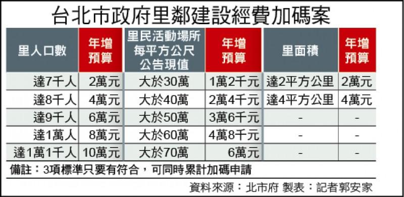 台北市政府里鄰建設經費加碼案一覽表