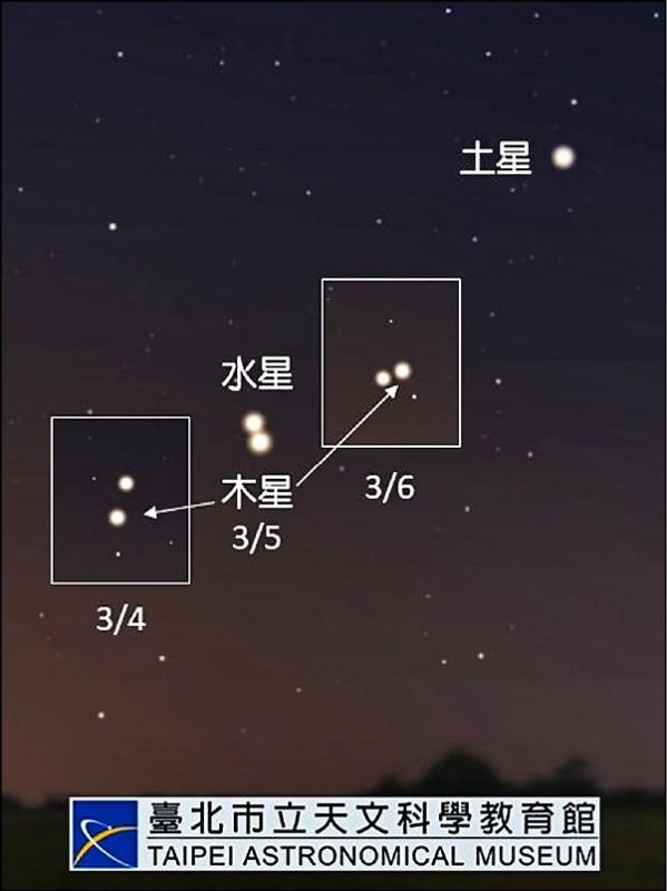 木星、土星、水星出現位置示意圖。 (台北市立天文科學教育館)