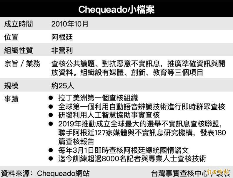 阿根廷事實查核機構《Chequeado》委託學術機構進行研究,探討事實查核是否能改變讀者的想法。(圖截取自台灣事實查核中心官網)