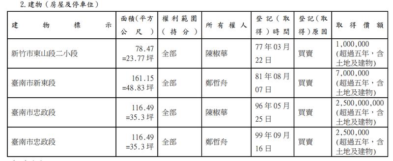 立委陳椒華財產申報,有一筆房產的取得價格標示為25億元,陳椒華糗說:這筆寫錯了,應該是250萬元。(圖:取自監察院廉政專刊)