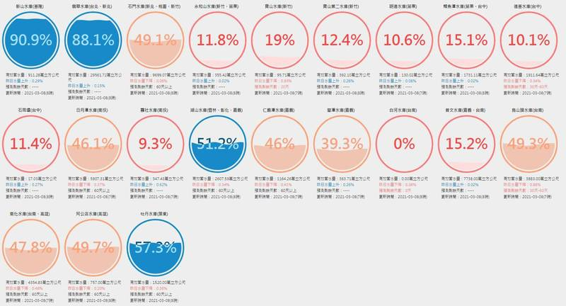 據台灣水庫即時水情網站今上午最新統計顯示,除了新山水庫及翡翠水庫等,全台多數水庫都面臨嚴重的缺水危機。(圖擷自台灣水庫即時水情網站)