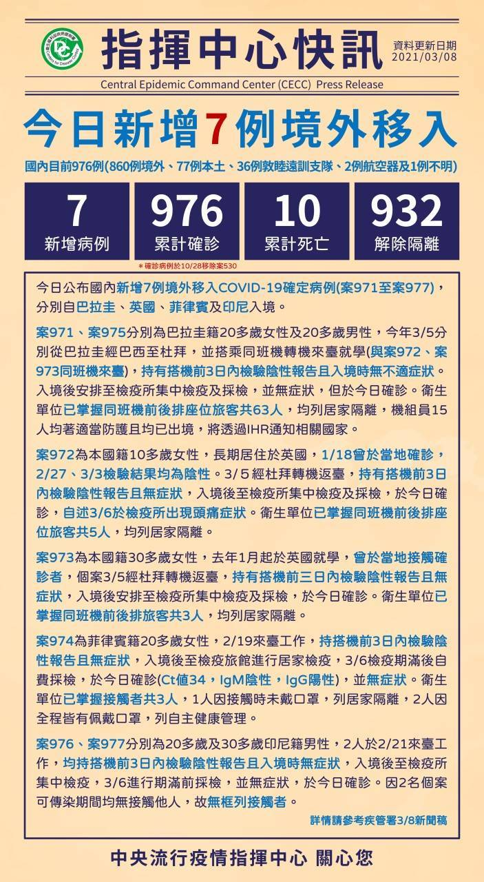 中央流行疫情指揮中心今日公布,國內新增7例武漢肺炎境外移入(案971至案977),分別自巴拉圭、英國、菲律賓及印尼入境。(指揮中心提供)