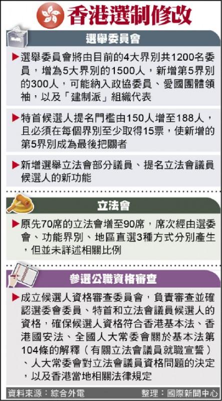 香港選制修改