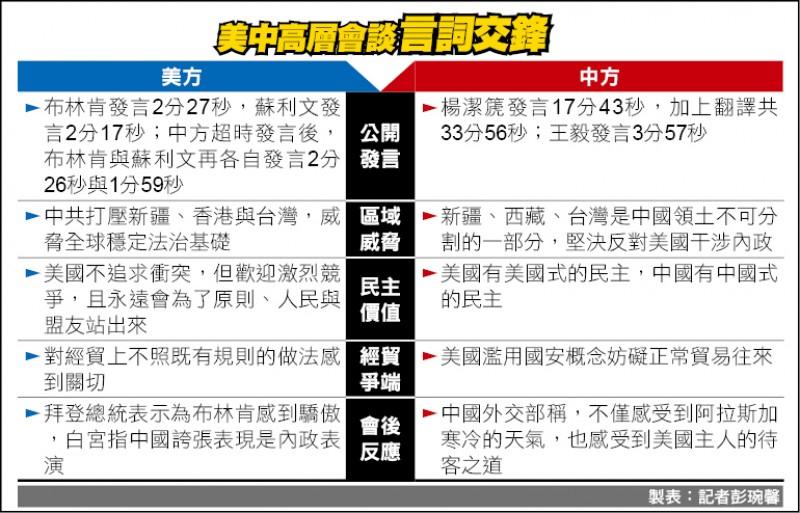 製表:記者彭琬馨