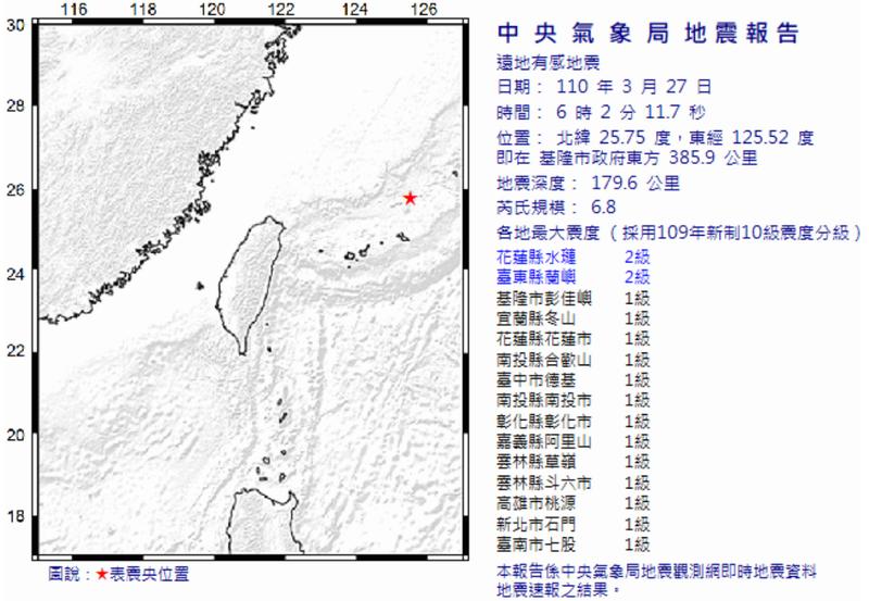 中央氣象局指出,台灣外海今(27日)發生1起芮氏規模6.8的「遠地有感地震」,震源深度179.6公里。(圖取自中央氣象局)
