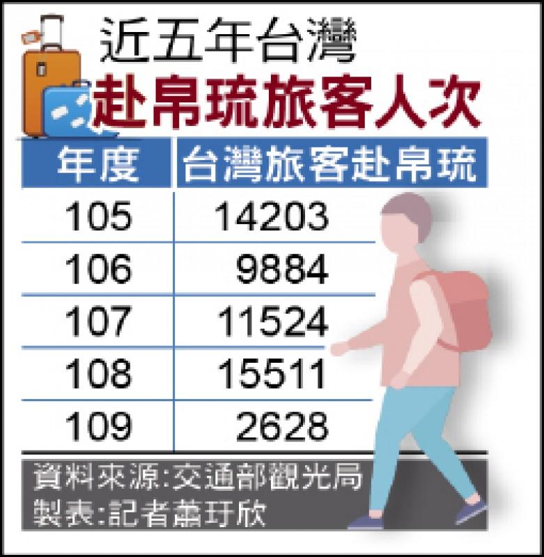 近五年台灣 赴帛琉旅客人次