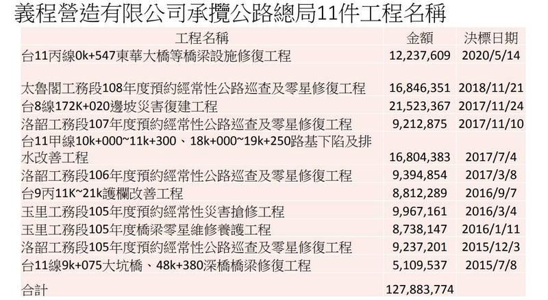 李義祥過去曾承包公路總局11件工程。(交通部提供)