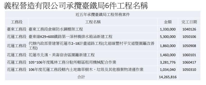 李義祥過去曾承包台鐵局6件工程。(交通部提供)