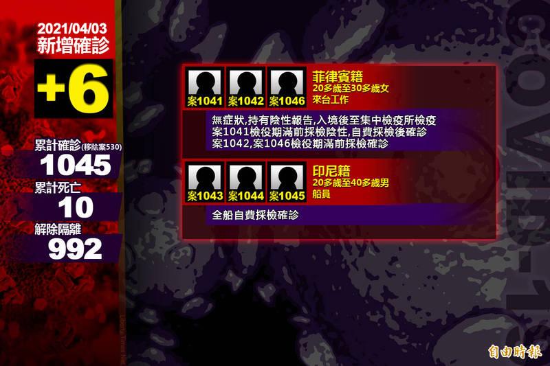指揮中心公布國內新增6例境外移入武漢肺炎確定病例。(本報製)