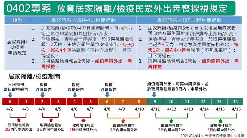 中央流行疫情指揮中心發布放寬居家檢疫措施。(中央流行疫情指揮中心提供)