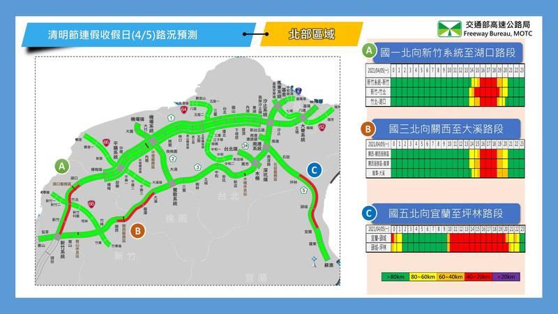 高速公路局預估今(5日)國道各壅塞路段車潮湧現時間,如國道5號雙向今上午9點半就可能出現塞車潮。(高公局提供)