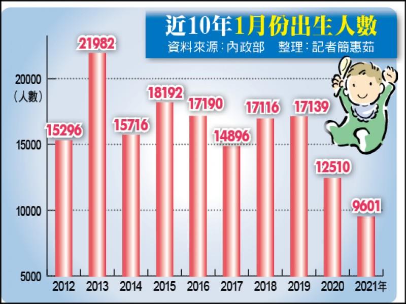 近10年1月份出生人數