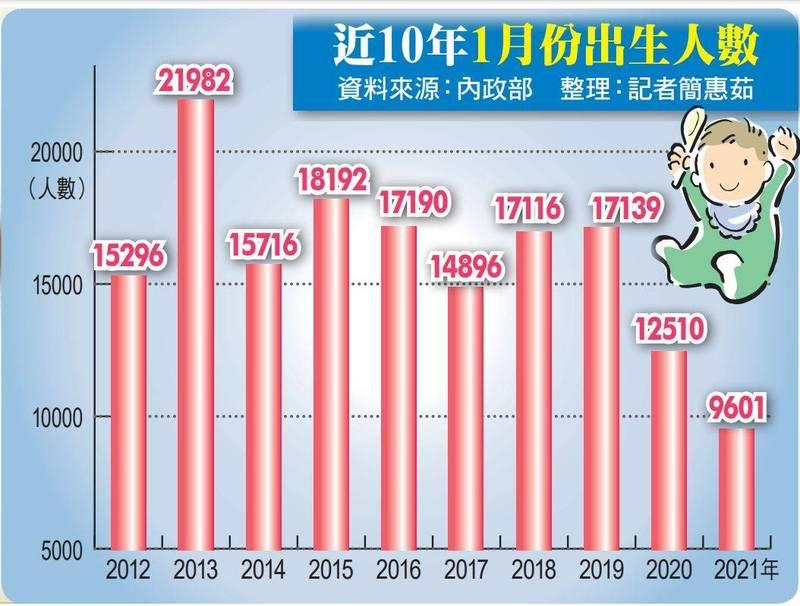 近10年1月份出生人數。