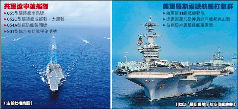 美中航艦 西太平洋互別苗頭