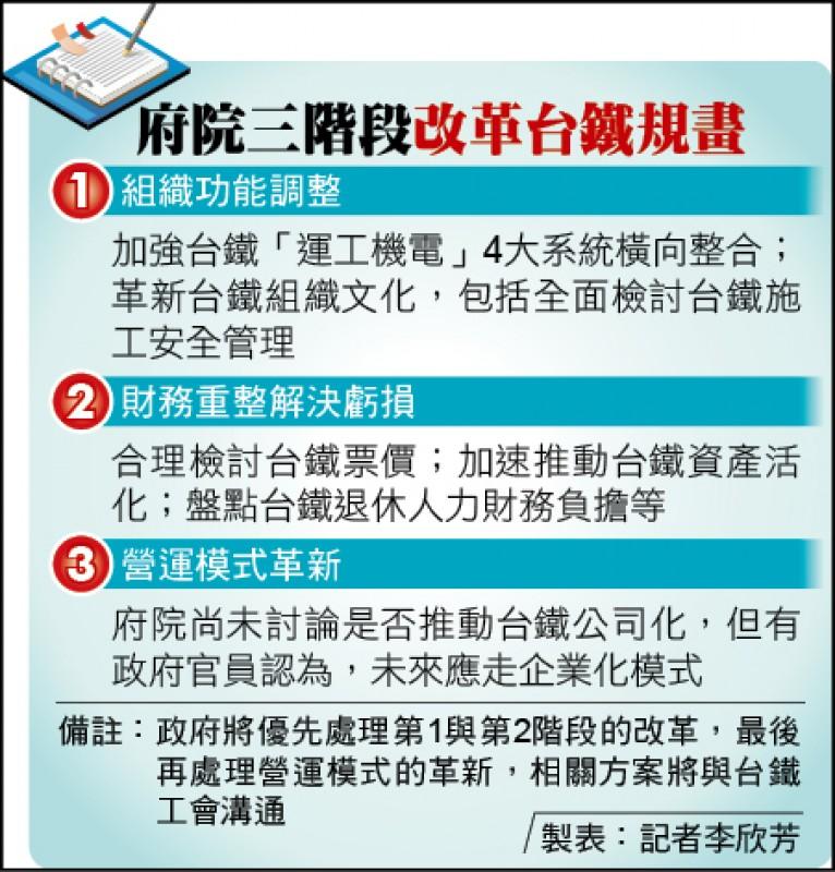 府院三階段改革台鐵規劃