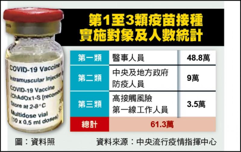 第1至3類疫苗接種實施對象及人數統計